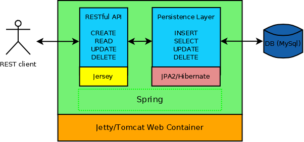 Java Persistence Example with Spring